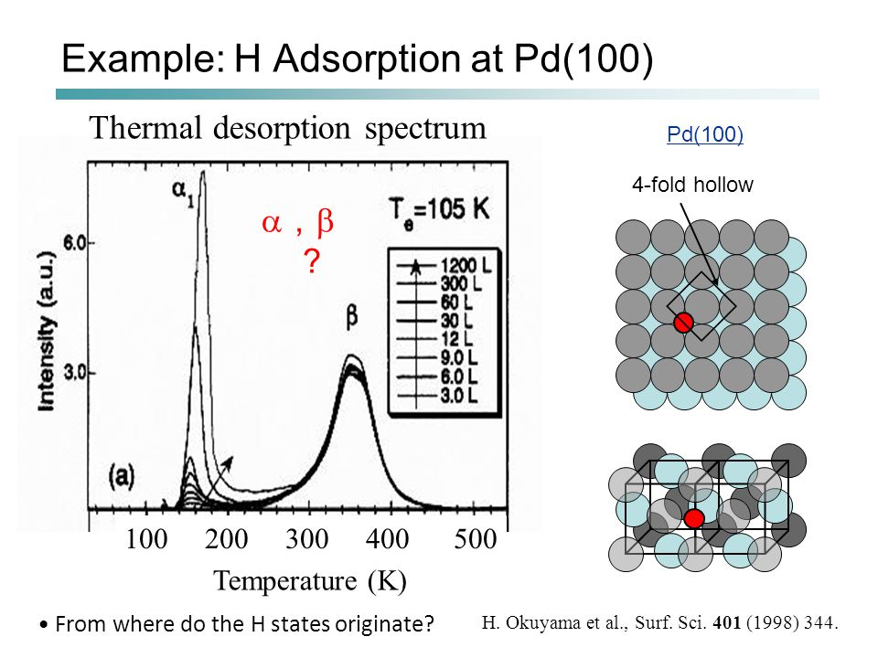 100 200 300 400 500 Temperature (K) Example: H Adsorption at Pd(100)  ,  ? Thermal desorption spectrum H.