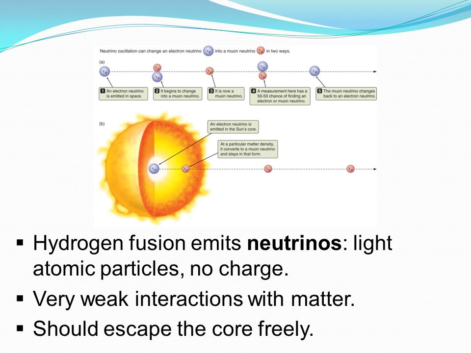  Hydrogen fusion emits neutrinos: light atomic particles, no charge.