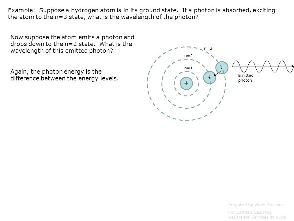 Prepared by Vince Zaccone For Campus Learning Assistance Services at UCSB Example: Suppose a hydrogen atom is in its ground state. If a photon is abso