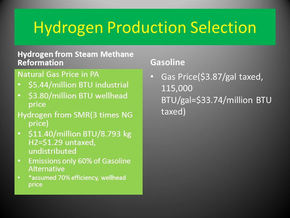 Hydrogen Production Selection Hydrogen from Steam Methane Reformation Natural Gas Price in PA $5.44/million BTU industrial $3.80/million BTU wellhead price Hydrogen from SMR(3 times NG price) $11.40/million BTU/8.793 kg H2=$1.29 untaxed, undistributed Emissions only 60% of Gasoline Alternative *assumed 70% efficiency, wellhead price Gasoline Gas Price($3.87/gal taxed, 115,000 BTU/gal=$33.74/million BTU taxed)