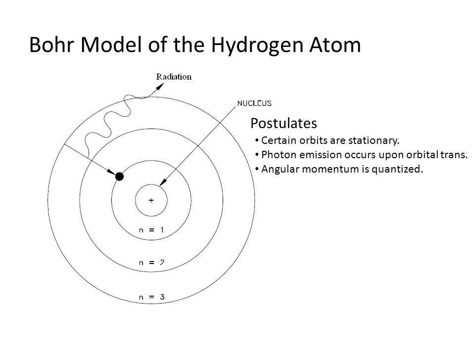 Bohr Model of the Hydrogen Atom Postulates Certain orbits are stationary.