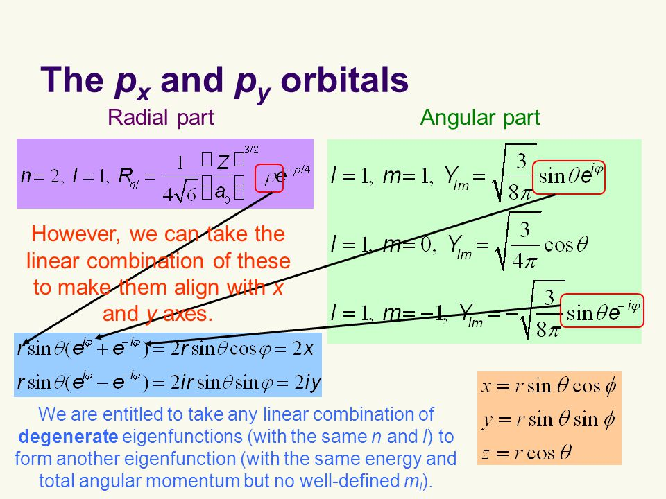The p x and p y orbitals Radial partAngular part However, we can take the linear combination of these to make them align with x and y axes.