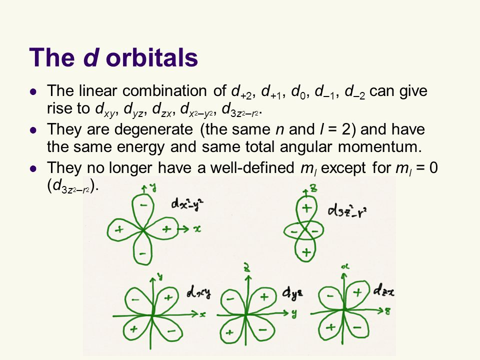 The d orbitals The linear combination of d +2, d +1, d 0, d –1, d –2 can give rise to d xy, d yz, d zx, d x 2 –y 2, d 3z 2 –r 2.
