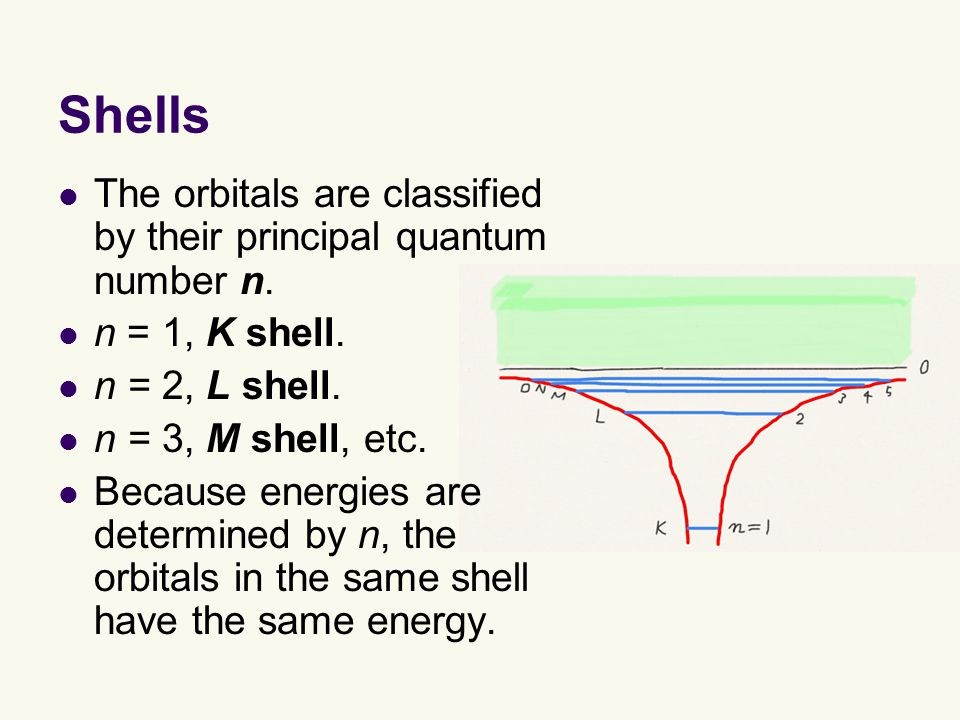 Shells The orbitals are classified by their principal quantum number n.