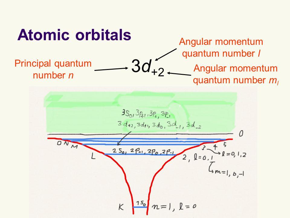 Atomic orbitals 3d +2 Angular momentum quantum number l Principal quantum number n Angular momentum quantum number m l