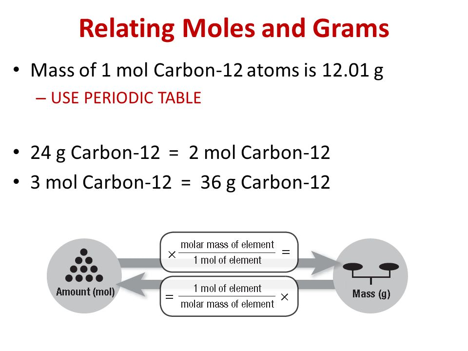 Relating Moles and Grams Mass of 1 mol Carbon-12 atoms is 12.01 g – USE PERIODIC TABLE 24 g Carbon-12 = 2 mol Carbon-12 3 mol Carbon-12 = 36 g Carbon-12
