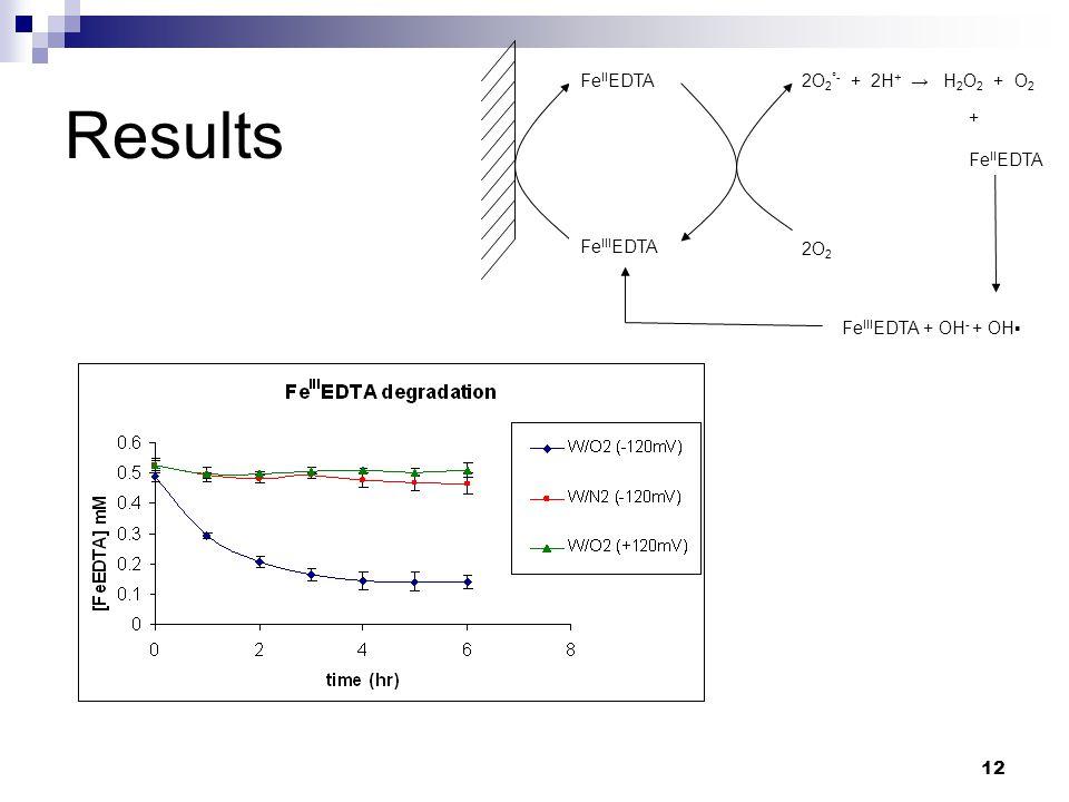 12 Results Fe III EDTA Fe II EDTA 2O 2 2O 2 °- + 2H + → H 2 O 2 + O 2 Fe III EDTA + OH - + OH▪ + Fe II EDTA