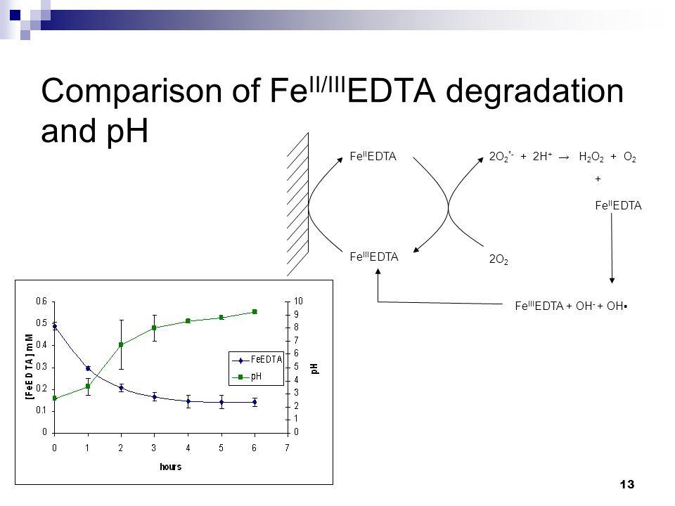 13 Comparison of Fe II/III EDTA degradation and pH Fe III EDTA Fe II EDTA 2O 2 2O 2 °- + 2H + → H 2 O 2 + O 2 Fe III EDTA + OH - + OH▪ + Fe II EDTA