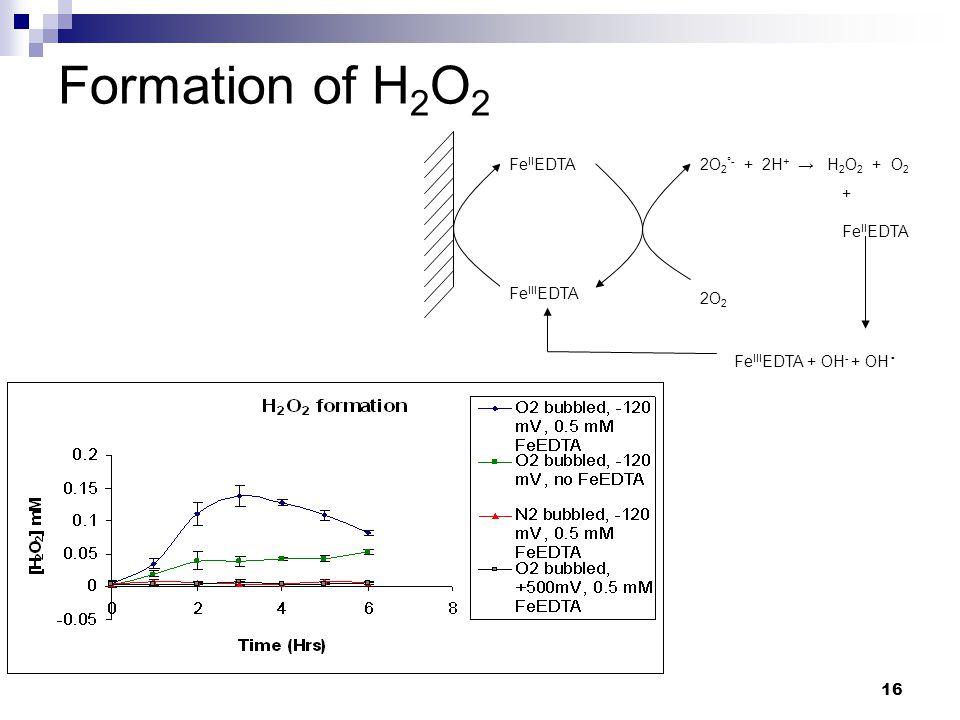 16 Formation of H 2 O 2 Fe III EDTA Fe II EDTA 2O 2 2O 2 °- + 2H + → H 2 O 2 + O 2 Fe III EDTA + OH - + OH · + Fe II EDTA
