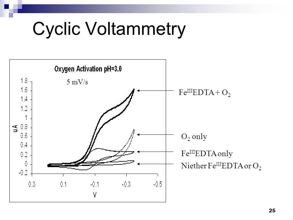 25 Cyclic Voltammetry Fe III EDTA + O 2 O 2 only Fe III EDTA only Niether Fe III EDTA or O 2 5 mV/s