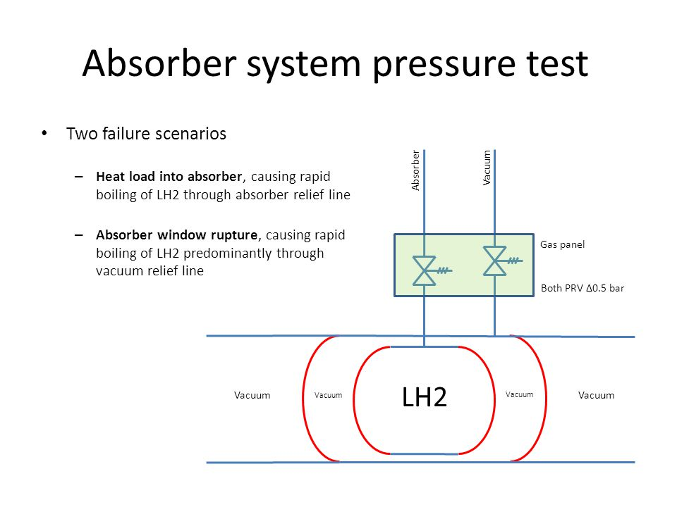 Absorber system pressure test LH2 Vacuum Gas panel Two failure scenarios – Heat load into absorber, causing rapid boiling of LH2 through absorber relief line – Absorber window rupture, causing rapid boiling of LH2 predominantly through vacuum relief line AbsorberVacuum Both PRV Δ0.5 bar
