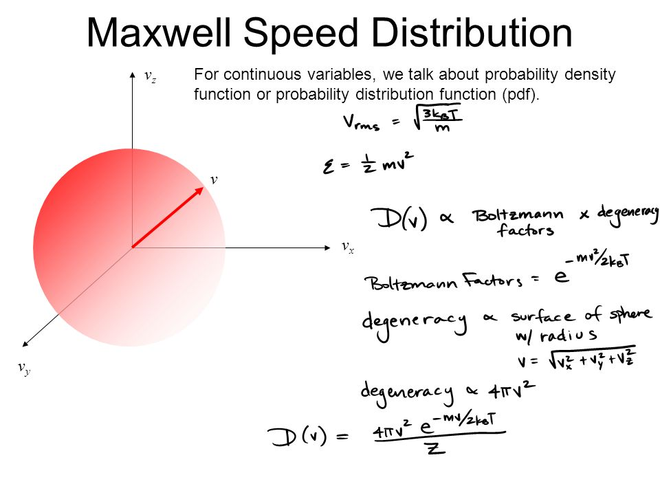 Maxwell Speed Distribution vxvx vyvy vzvz v For continuous variables, we talk about probability density function or probability distribution function