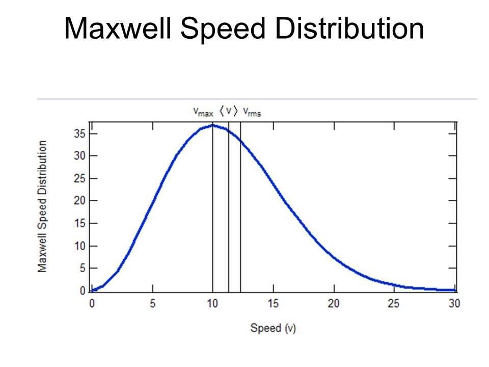 Maxwell Speed Distribution