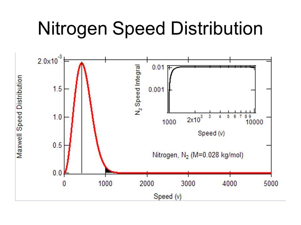 Nitrogen Speed Distribution