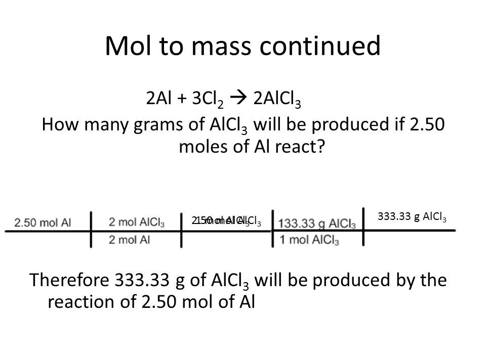 Mol to mass continued 2Al + 3Cl 2  2AlCl 3 How many grams of AlCl 3 will be produced if 2.50 moles of Al react? Therefore 333.33 g of AlCl 3 will be