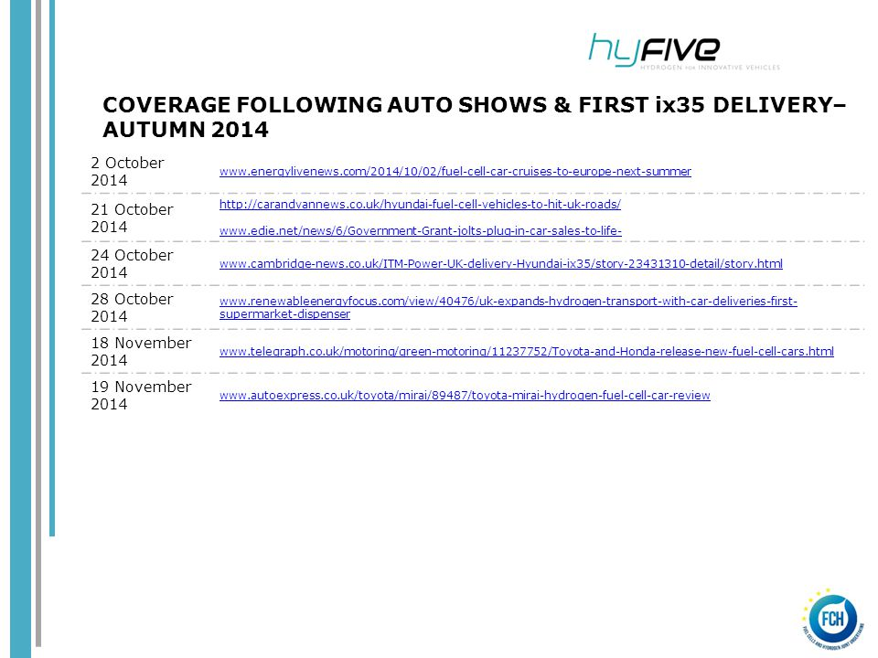 COVERAGE FOLLOWING AUTO SHOWS & FIRST ix35 DELIVERY– AUTUMN 2014 2 October 2014 www.energylivenews.com/2014/10/02/fuel-cell-car-cruises-to-europe-next-summer 21 October 2014 http://carandvannews.co.uk/hyundai-fuel-cell-vehicles-to-hit-uk-roads/ www.edie.net/news/6/Government-Grant-jolts-plug-in-car-sales-to-life- 24 October 2014 www.cambridge-news.co.uk/ITM-Power-UK-delivery-Hyundai-ix35/story-23431310-detail/story.html 28 October 2014 www.renewableenergyfocus.com/view/40476/uk-expands-hydrogen-transport-with-car-deliveries-first- supermarket-dispenser 18 November 2014 www.telegraph.co.uk/motoring/green-motoring/11237752/Toyota-and-Honda-release-new-fuel-cell-cars.html 19 November 2014 www.autoexpress.co.uk/toyota/mirai/89487/toyota-mirai-hydrogen-fuel-cell-car-review
