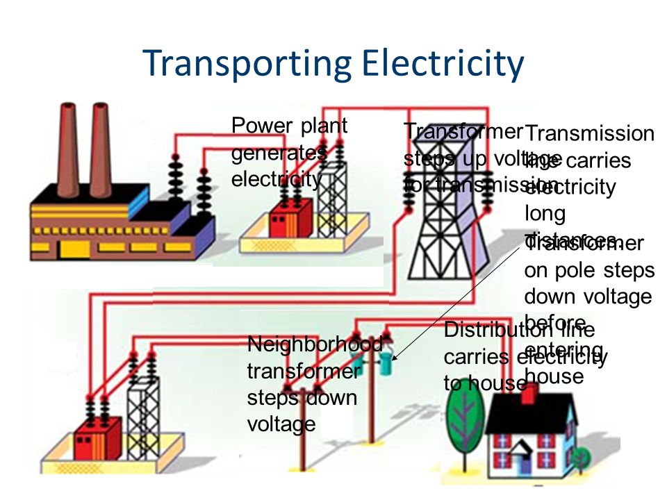 Transporting Electricity Power plant generates electricity Transformer steps up voltage for transmission Transmission line carries electricity long distances.