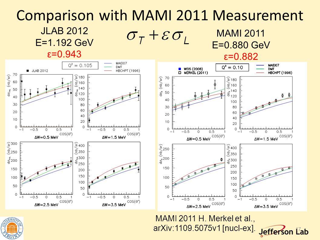Comparison with MAMI 2011 Measurement JLAB 2012 E=1.192 GeV ε=0.943 MAMI 2011 E=0.880 GeV ε=0.882 MAMI 2011 H.
