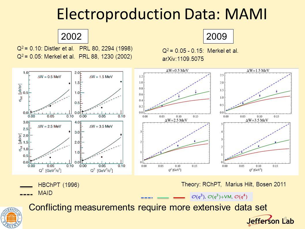 Electroproduction Data: MAMI Q 2 = 0.10: Distler et al.