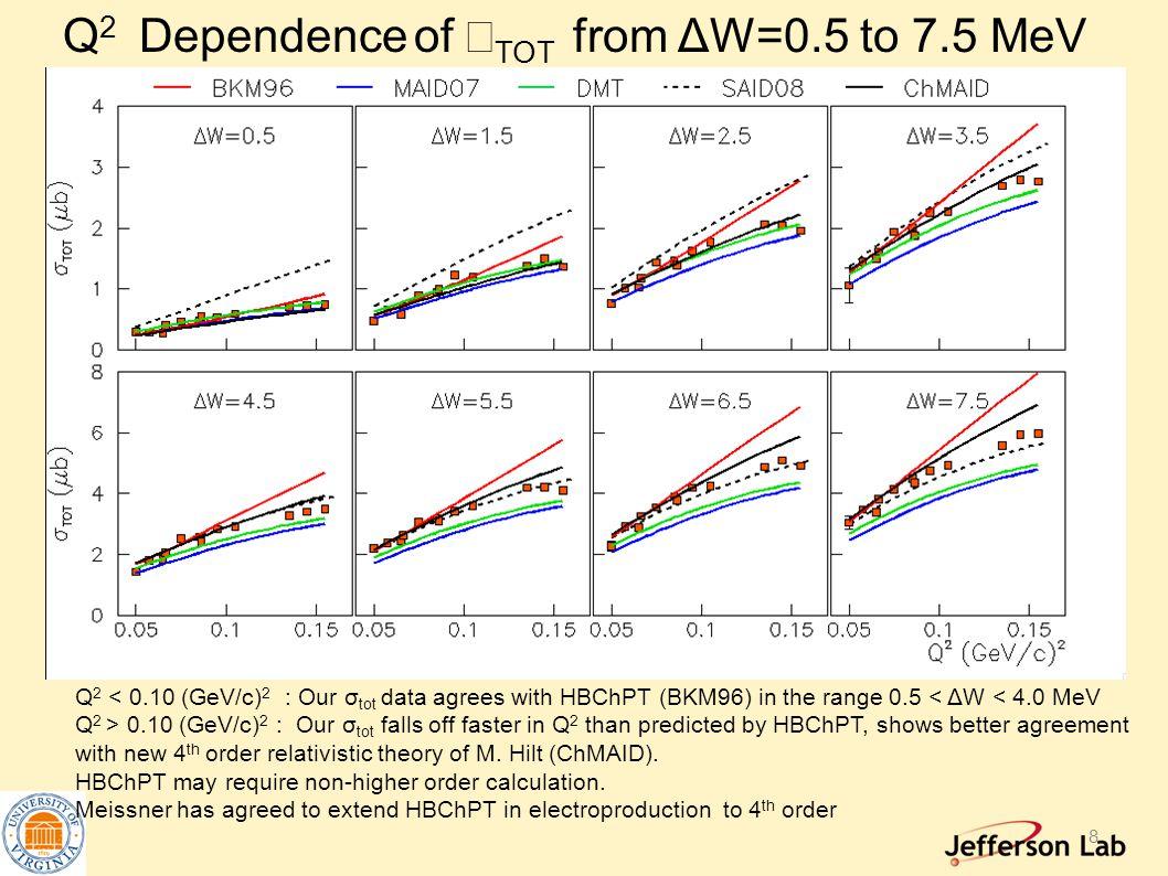 Q 2 Dependence of  TOT from ΔW=0.5 to 7.5 MeV Q 2 < 0.10 (GeV/c) 2 : Our σ tot data agrees with HBChPT (BKM96) in the range 0.5 < ΔW < 4.0 MeV Q 2 > 0.10 (GeV/c) 2 : Our σ tot falls off faster in Q 2 than predicted by HBChPT, shows better agreement with new 4 th order relativistic theory of M.