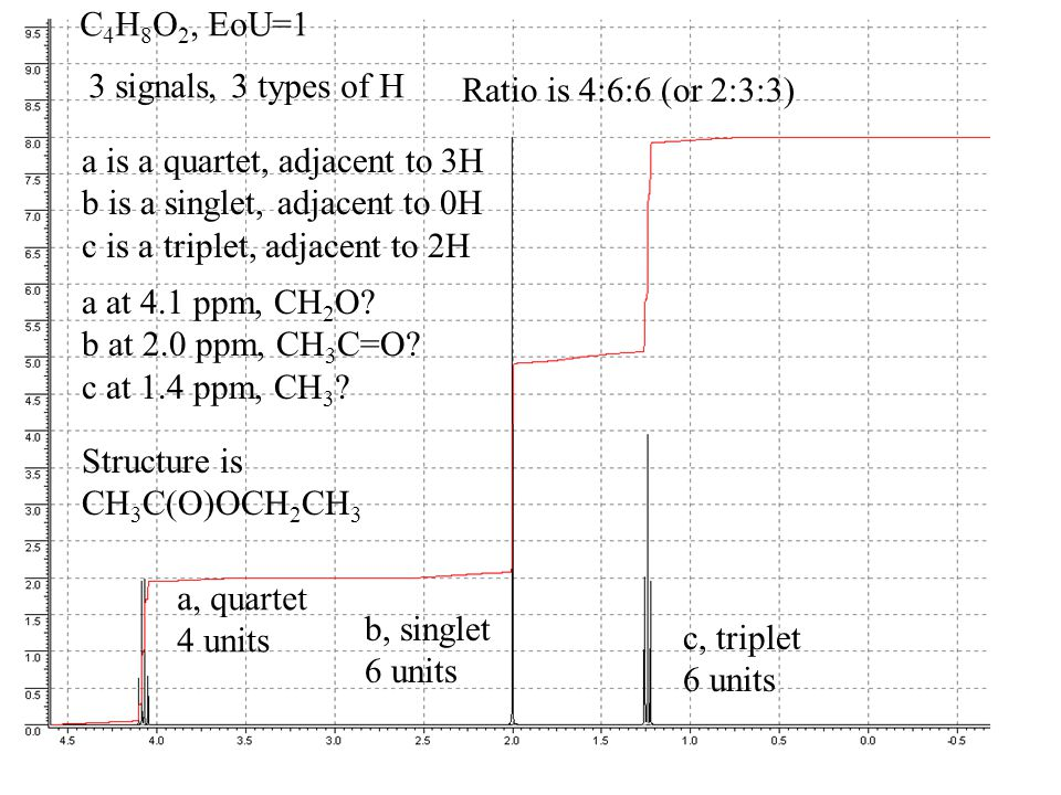 C 4 H 8 O 2, EoU=1 a, quartet 4 units b, singlet 6 units c, triplet 6 units 3 signals, 3 types of H Ratio is 4:6:6 (or 2:3:3) a is a quartet, adjacent to 3H b is a singlet, adjacent to 0H c is a triplet, adjacent to 2H a at 4.1 ppm, CH 2 O.