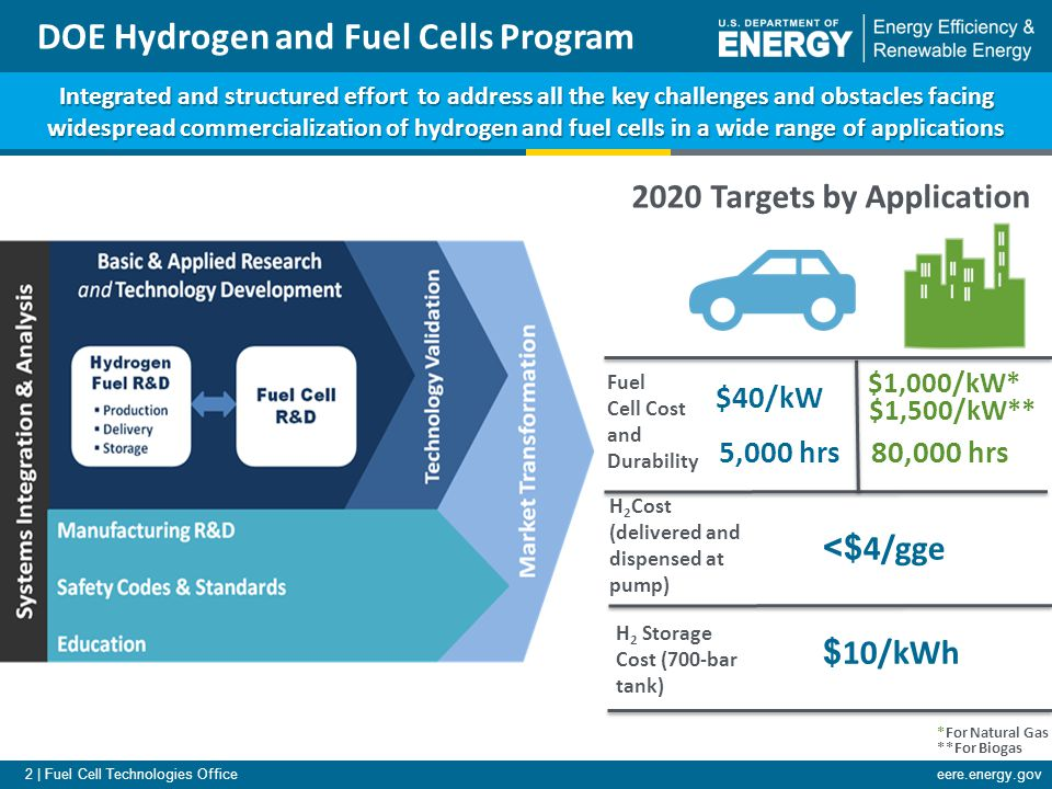 3 | Fuel Cell Technologies Officeeere.energy.gov Hydrogen & Fuel Cells Budget 1 Hydrogen Fuel R&D includes Hydrogen Production & Delivery R&D and Hydrogen Storage R&D 2,3 See back-up Key Targets Fuel Cells: Automotive: $40/kW, 5000 hrs.