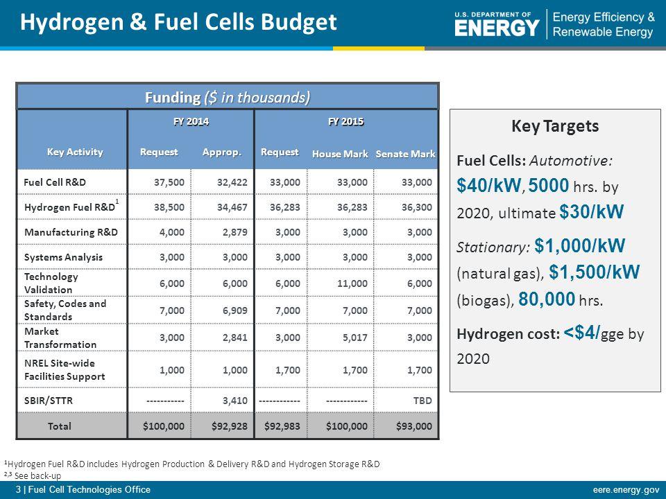 4 | Fuel Cell Technologies Officeeere.energy.gov Sandia P&D, S, SC&S Pacific Northwest P&D, S, FC, SC&S, A Oak Ridge P&D, S, FC, A, SC&S Lawrence Berkeley FC, A DOE Hydrogen & Fuel Cells Program Federal Agencies Industry Partnerships & Stakeholder Assn's.