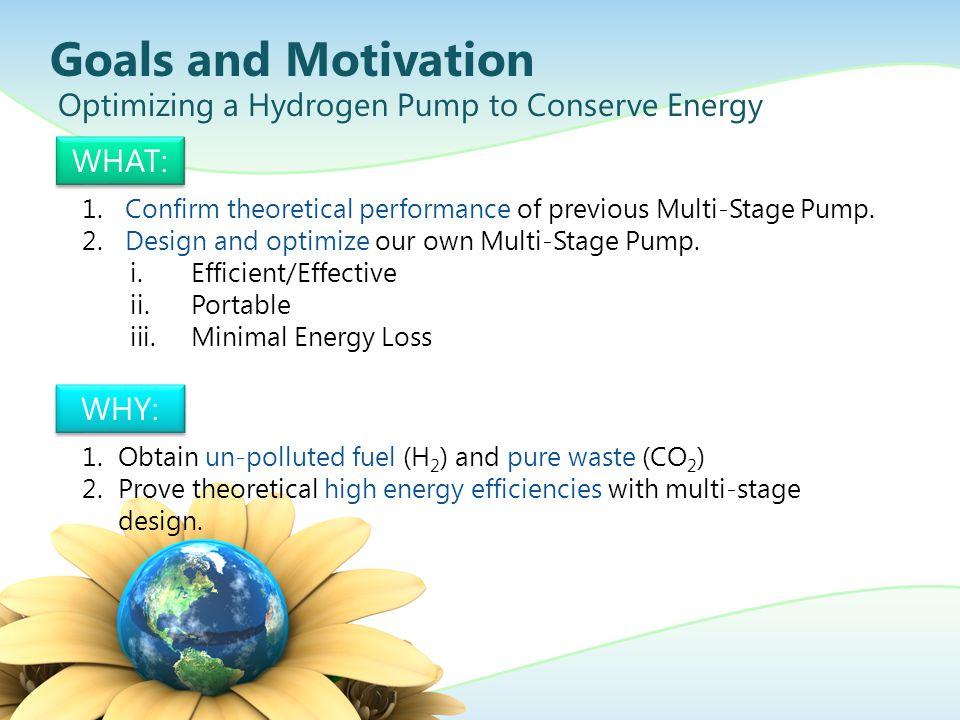 Process Gases Enter Hydrogen/Carbon Mix Protons Cross Membrane Electrochemical Pumping Process Leftover Gas Exits In a Multi-Stage pump, these pass to the next stage.