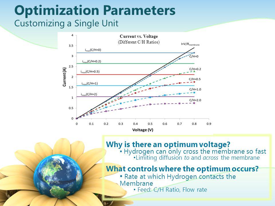 Data Analysis Analytical Program Set Parameters Set Optimum Values of Each Stage Analyze Data Analyze Data
