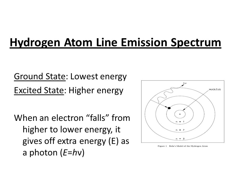 Hydrogen Atom Line Emission Spectrum Ground State: Lowest energy Excited State: Higher energy When an electron falls from higher to lower energy, it gives off extra energy (E) as a photon (E=hν)