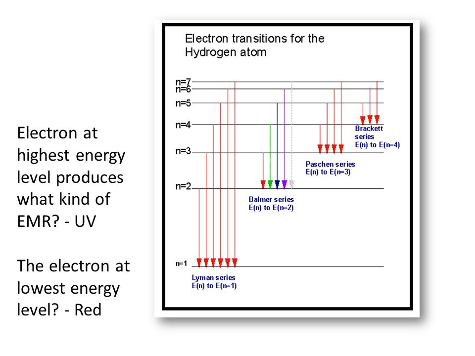 Electron at highest energy level produces what kind of EMR.