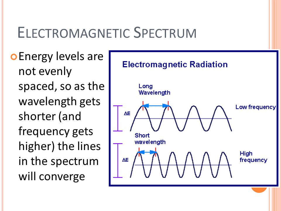 E LECTROMAGNETIC S PECTRUM Energy levels are not evenly spaced, so as the wavelength gets shorter (and frequency gets higher) the lines in the spectrum will converge