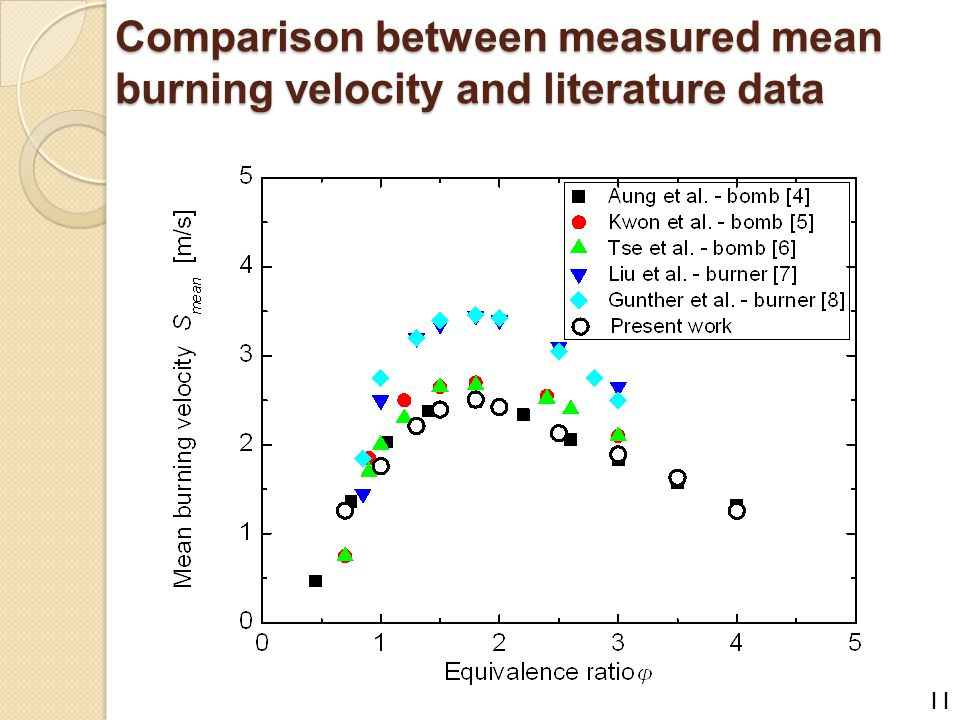 Comparison between measured mean burning velocity and literature data 11