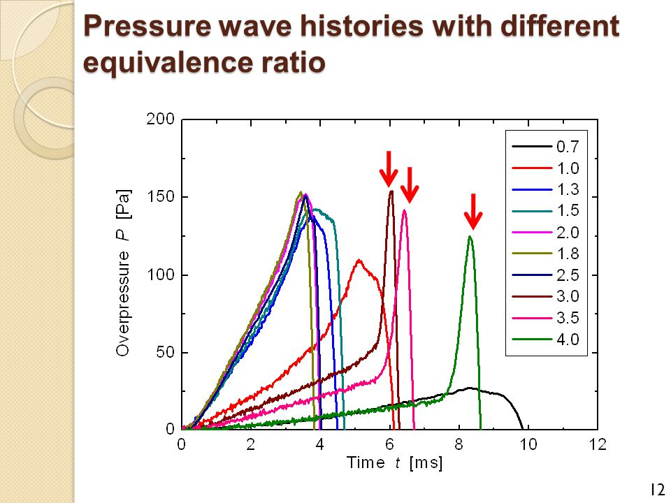 Pressure wave histories with different equivalence ratio 12