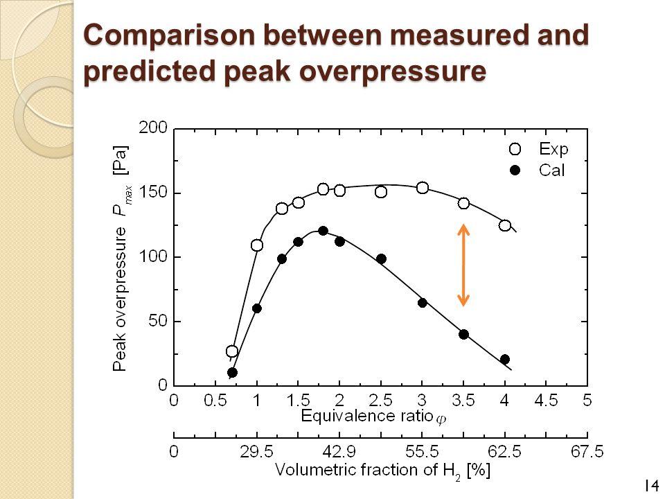Comparison between measured and predicted peak overpressure 14