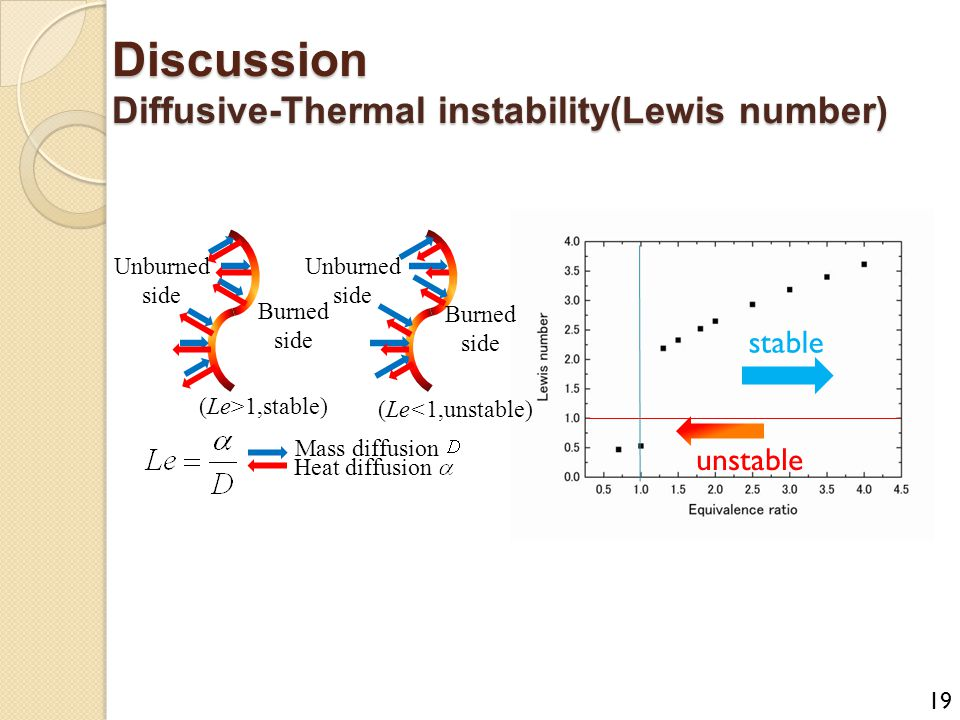 Discussion Diffusive-Thermal instability(Lewis number) stable unstable Unburned side Burned side Mass diffusion Heat diffusion (Le>1,stable) Unburned side Burned side (Le<1,unstable) 19
