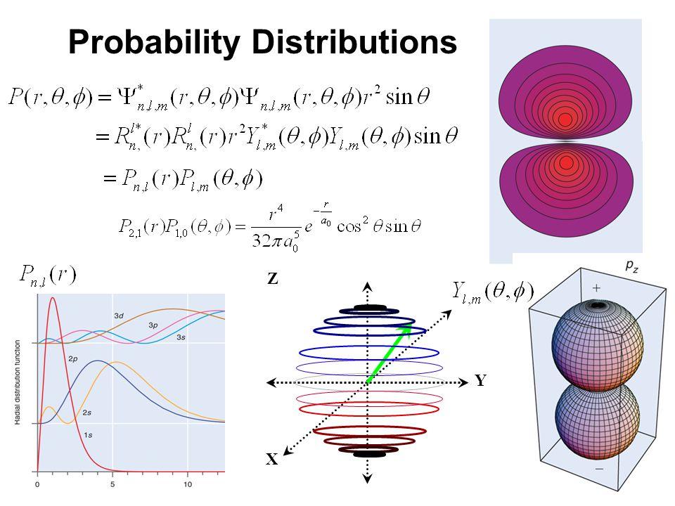 20_08fig_PChem.jpg X Y Z Probability Distributions