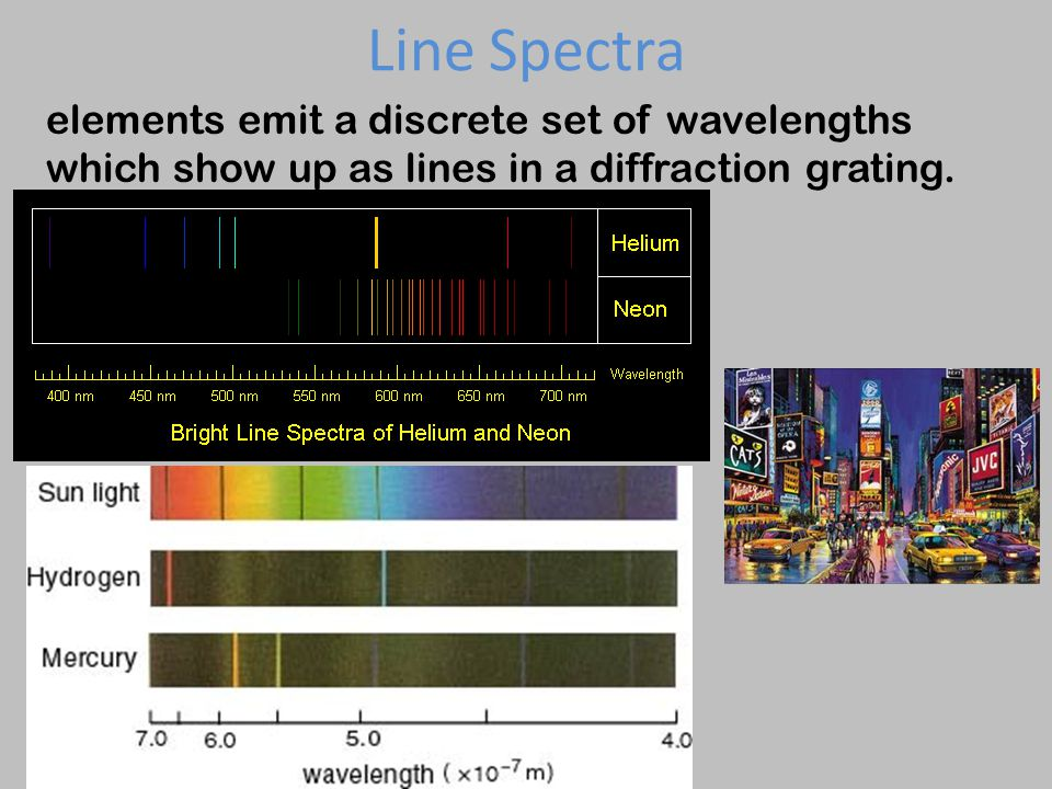 Line Spectra elements emit a discrete set of wavelengths which show up as lines in a diffraction grating.