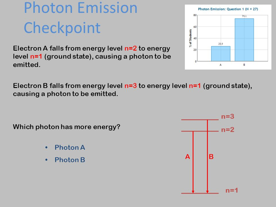Photon Emission Checkpoint Electron A falls from energy level n=2 to energy level n=1 (ground state), causing a photon to be emitted. Electron B falls