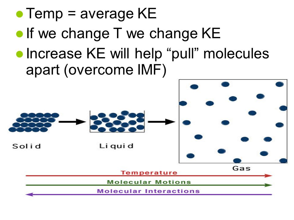Temp = average KE If we change T we change KE Increase KE will help pull molecules apart (overcome IMF)