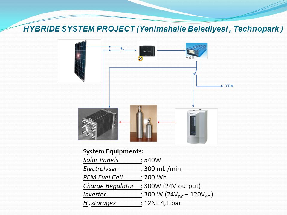 HYBRIDE SYSTEM PROJECT (Yenimahalle Belediyesi, Technopark ) System Equipments: Solar Panels: 540W Electrolyser: 300 mL /min PEM Fuel Cell: 200 Wh Charge Regulator: 300W (24V output) Inverter : 300 W (24V DC – 120V AC ) H 2 storages: 12NL 4,1 bar