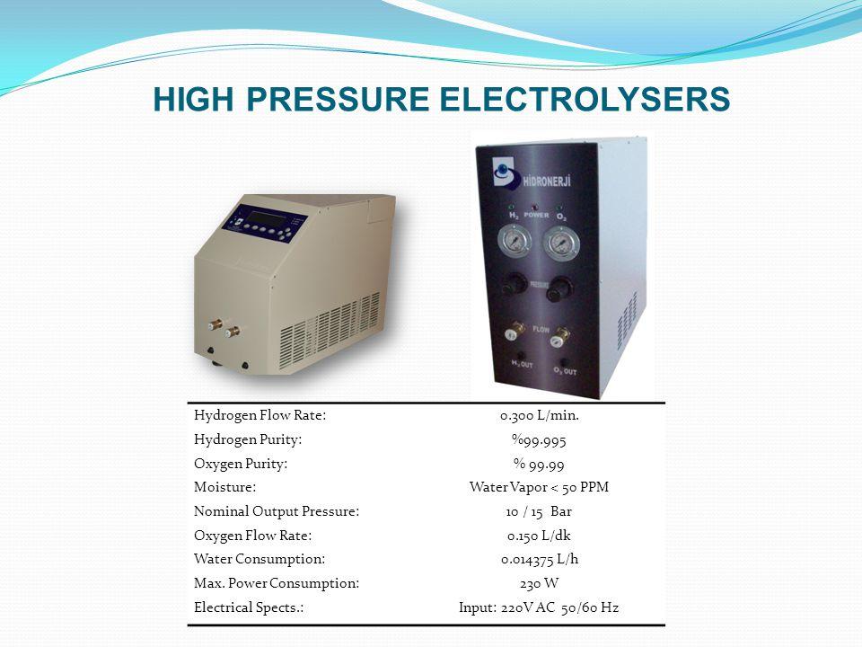 Hydrogen Flow Rate:1 L/min.