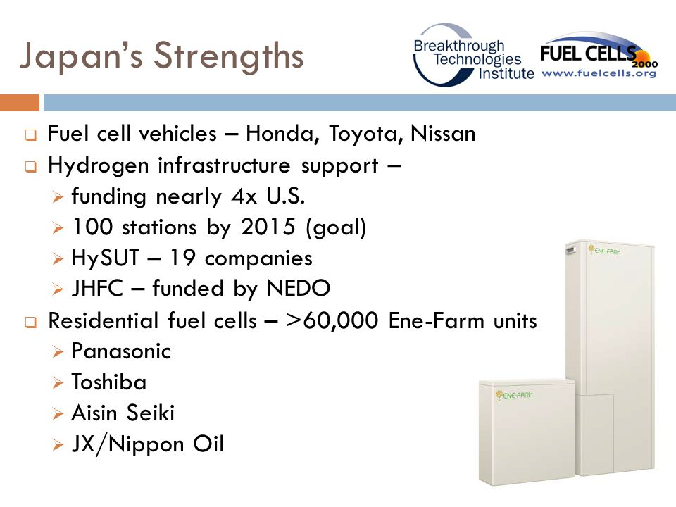 Japan's Strengths  Fuel cell vehicles – Honda, Toyota, Nissan  Hydrogen infrastructure support –  funding nearly 4x U.S.