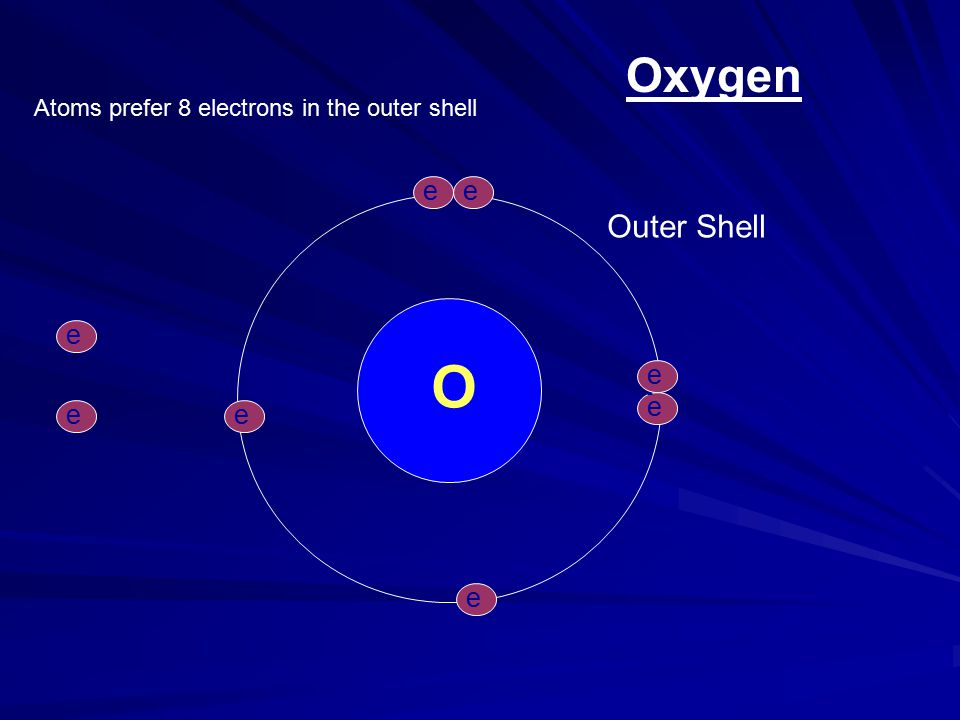 Oxygen O e-e- e-e- e-e- e-e- e-e- Outer Shell e-e- Atoms prefer 8 electrons in the outer shell e-e- e-e-