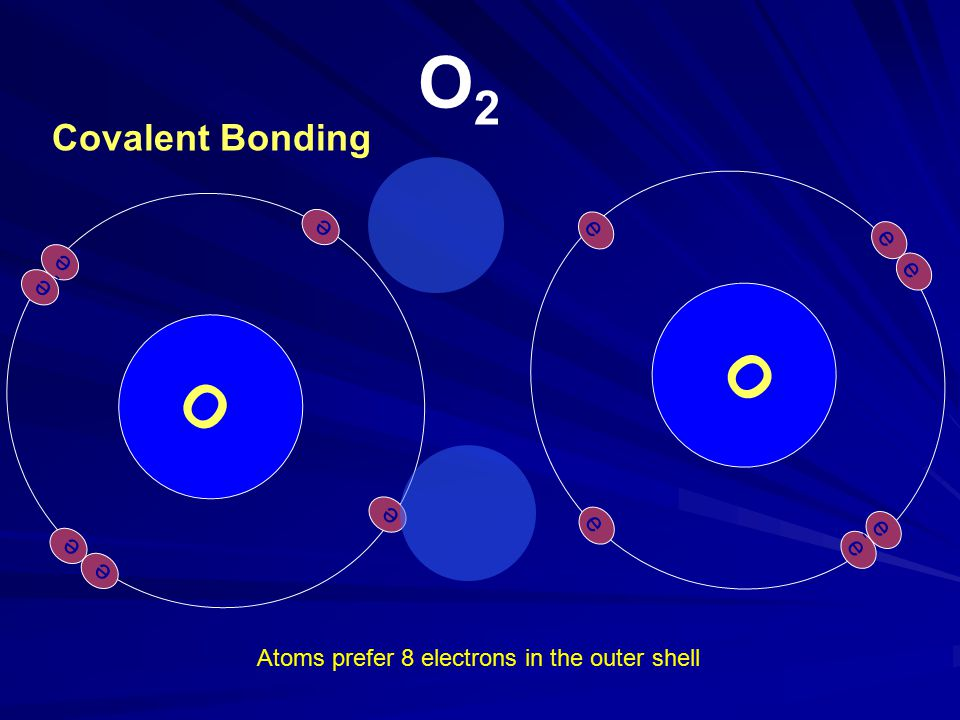 O e-e- e-e- e-e- e-e- e-e- e-e- O e-e- e-e- e-e- e-e- e-e- e-e- O2O2 Atoms prefer 8 electrons in the outer shell Covalent Bonding