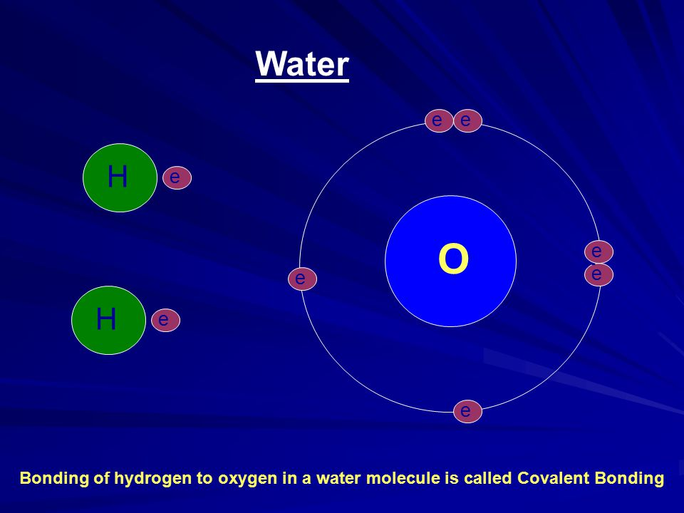 Water O e-e- e-e- e-e- e-e- e-e- e-e- H H H e-e- Bonding of hydrogen to oxygen in a water molecule is called Covalent Bonding H H e-e-