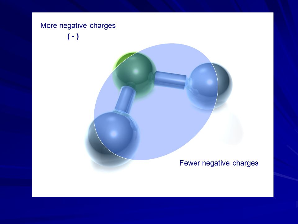 More negative charges ( - ) Fewer negative charges