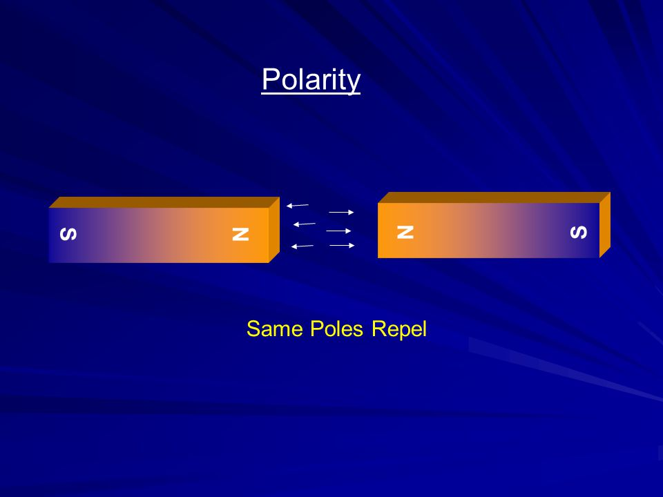 N S N S Polarity Same Poles Repel