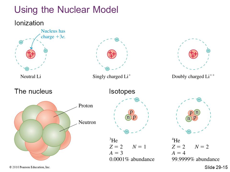© 2010 Pearson Education, Inc. Using the Nuclear Model Ionization The nucleusIsotopes Slide 29-15