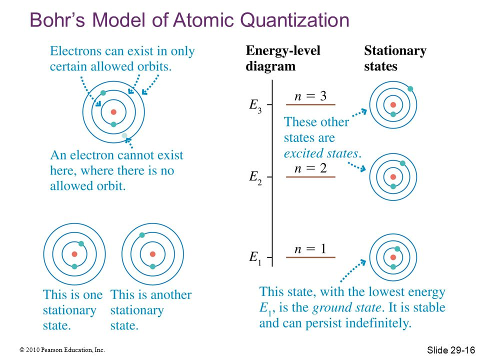 © 2010 Pearson Education, Inc. Bohr's Model of Atomic Quantization Slide 29-16